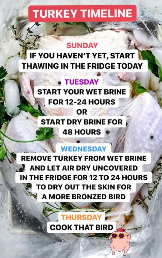 Turkey Timeline foodiecrush.com